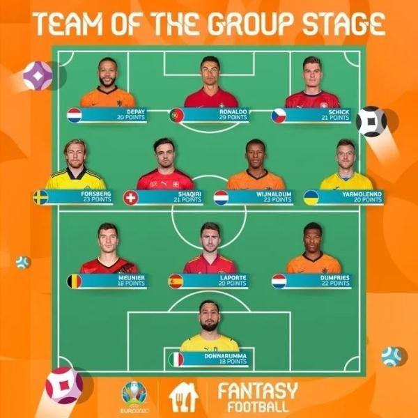 2021年欧洲杯小组赛最佳阵容名单都有谁